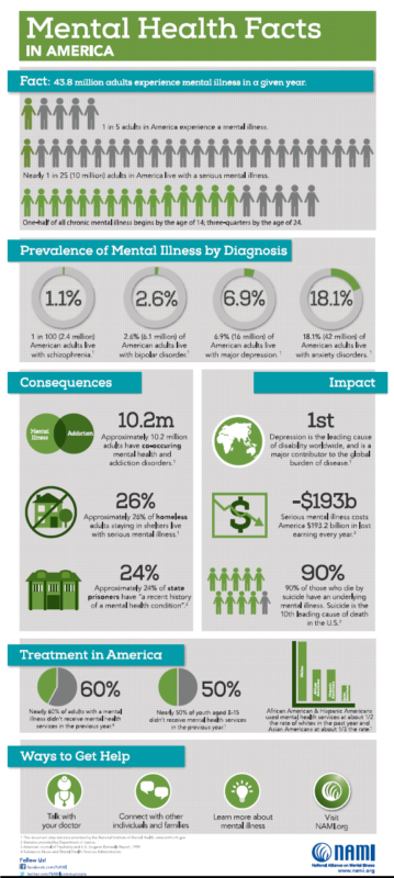 Mental Health Facts in America Infographic