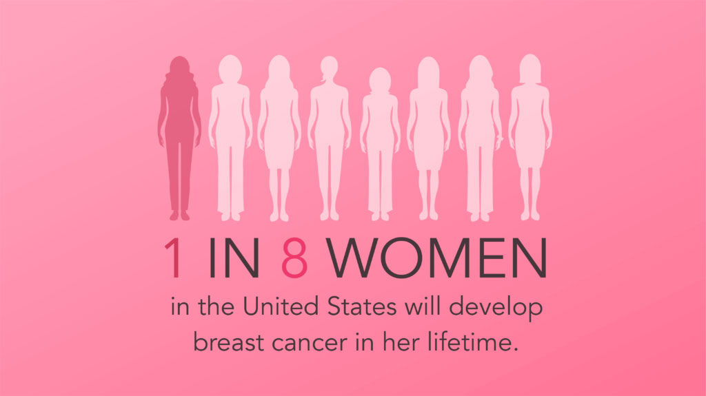 October Is Breast Cancer Awareness Month Swope Health