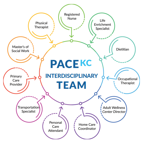 PACEKC Interdisciplinary Team